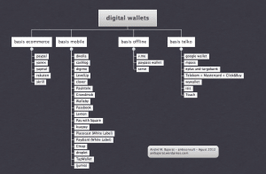 Die digitalen Wallets kommen – der Versuch einer Übersicht | mobile zeitgeist (Update 29.10.2012)