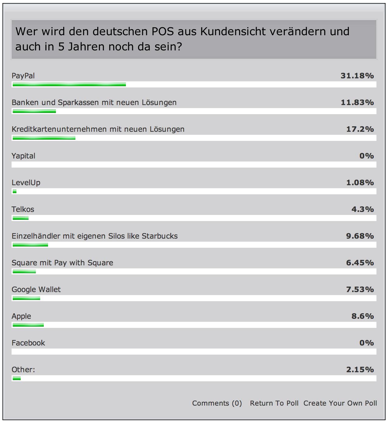 Umfrage zur Zukunft am deutschen POS