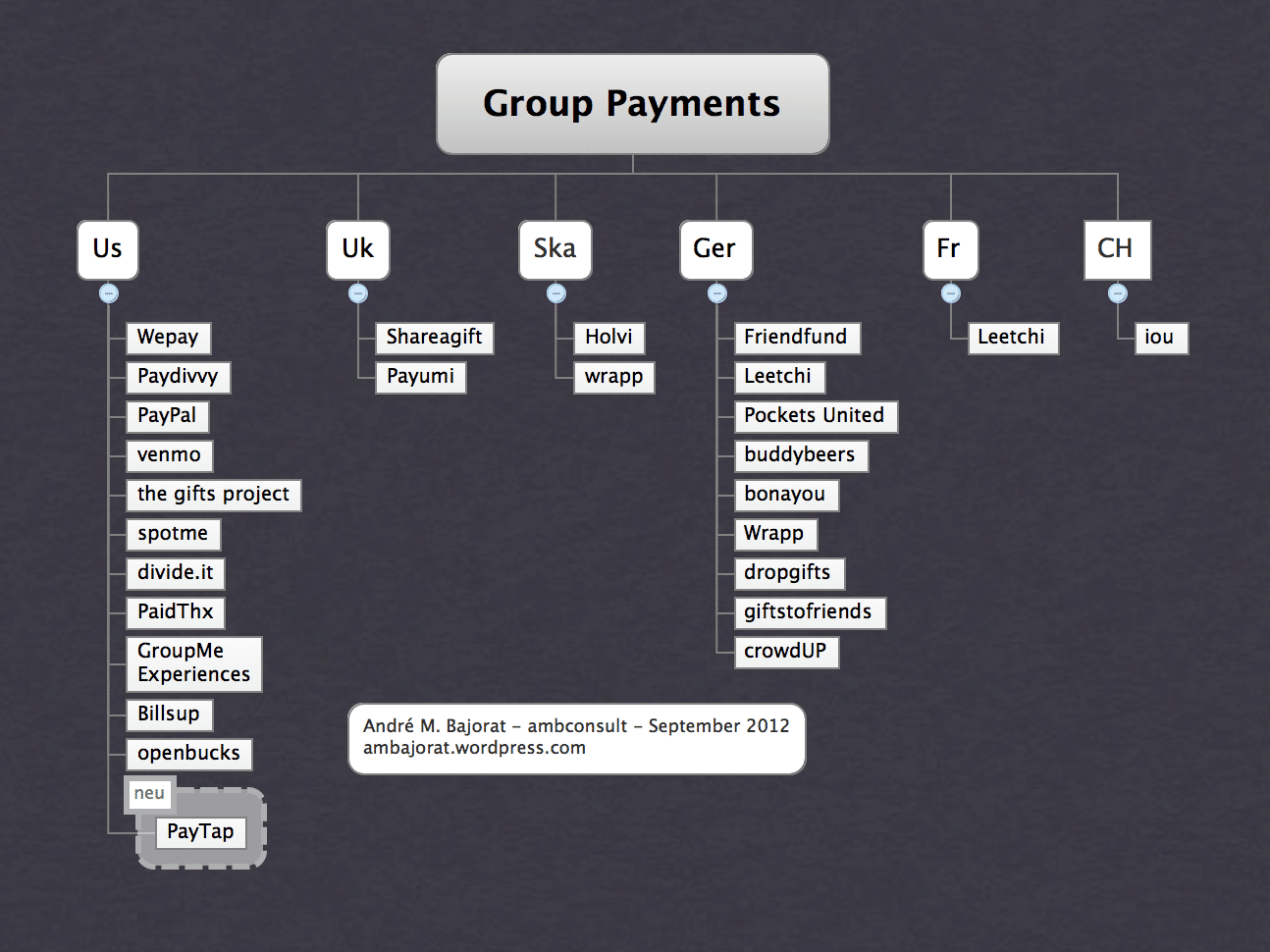 Group-Payments