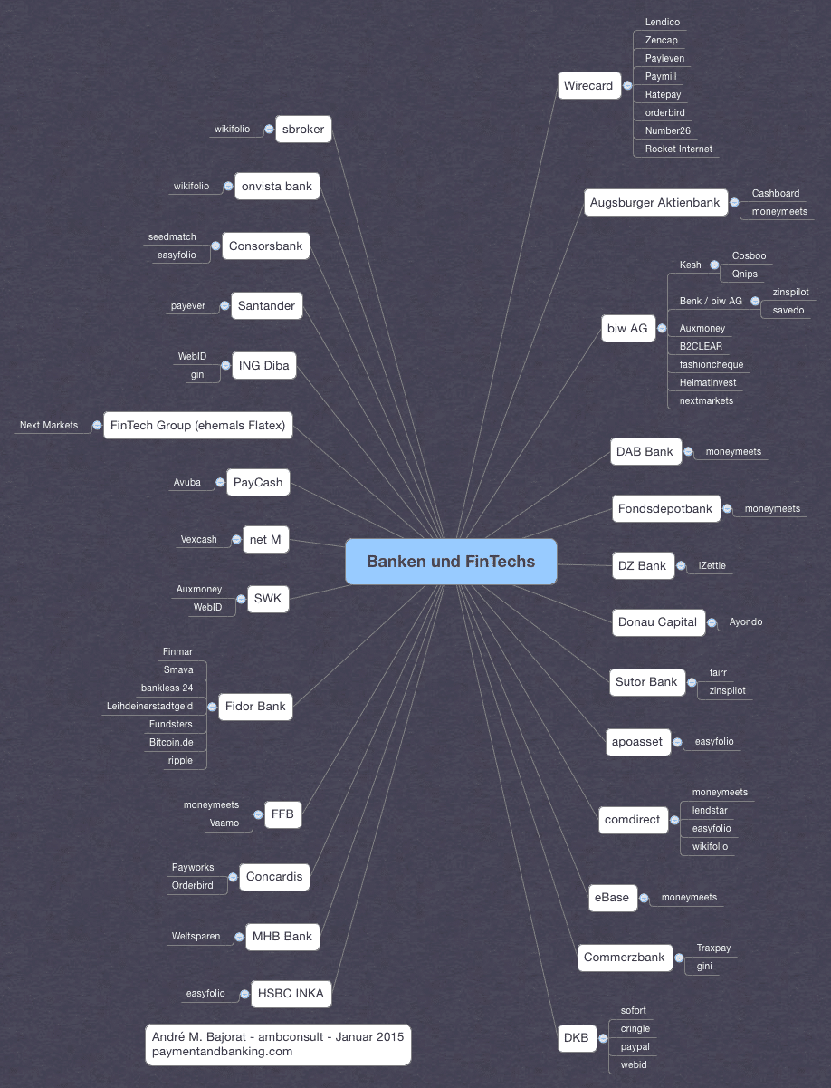 Mindmap: Cooperations between Banks and FinTechs_Stand Januar 2015