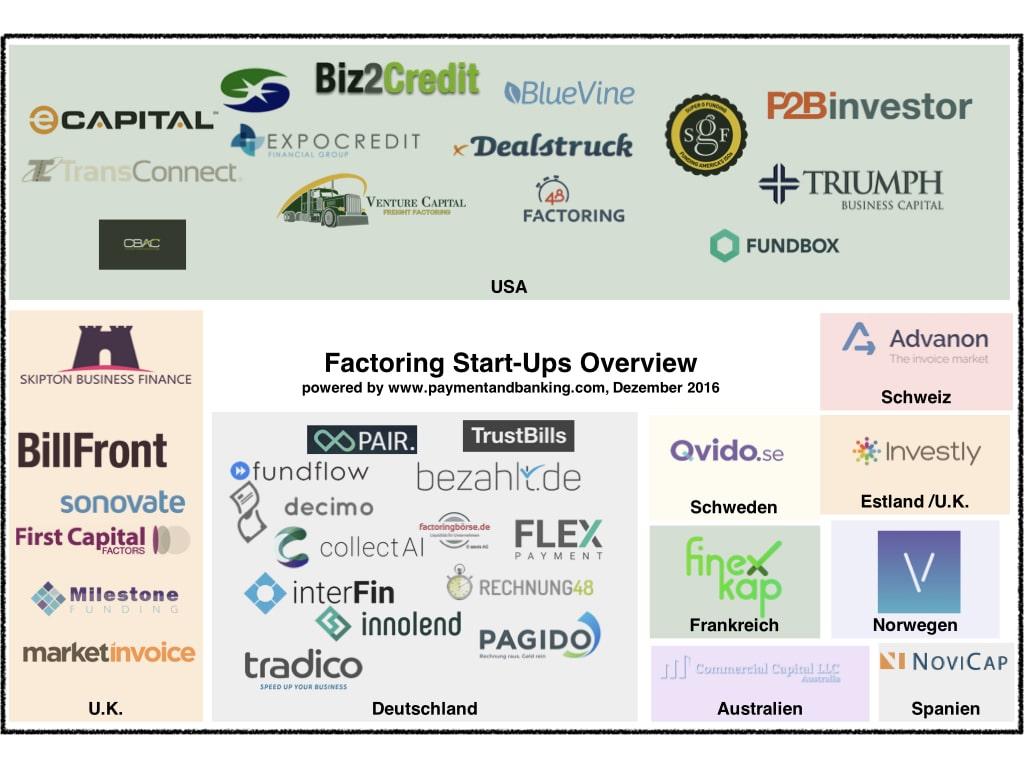 Infografik Factoring Startup Overview