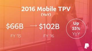 """Ungebremstes Wachstum von """"mobile"""" am Online-Handel"""
