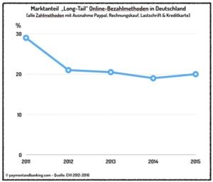 Marktanteil Long-Tail-Online Bezahlmethoden in Deutschland