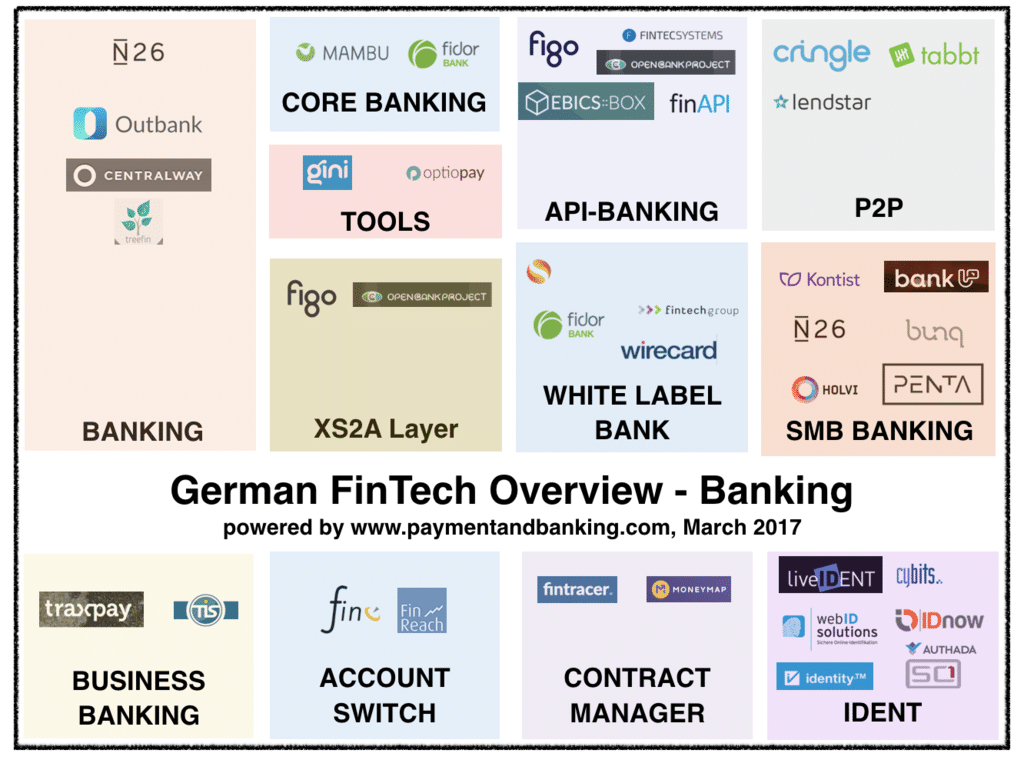 German Fintech Overview: Banking _27.3.17
