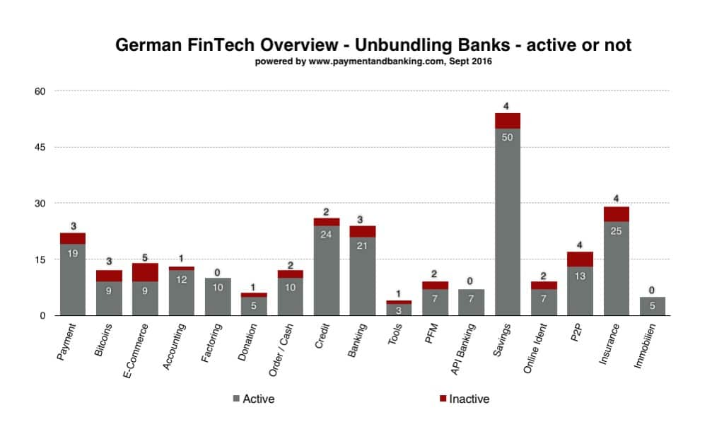 Overview unbundling banks_active or not