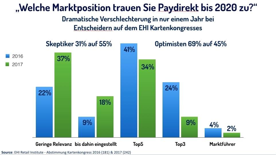 Grafik Marktposition Paydirekt - EHI-Kartenkongress