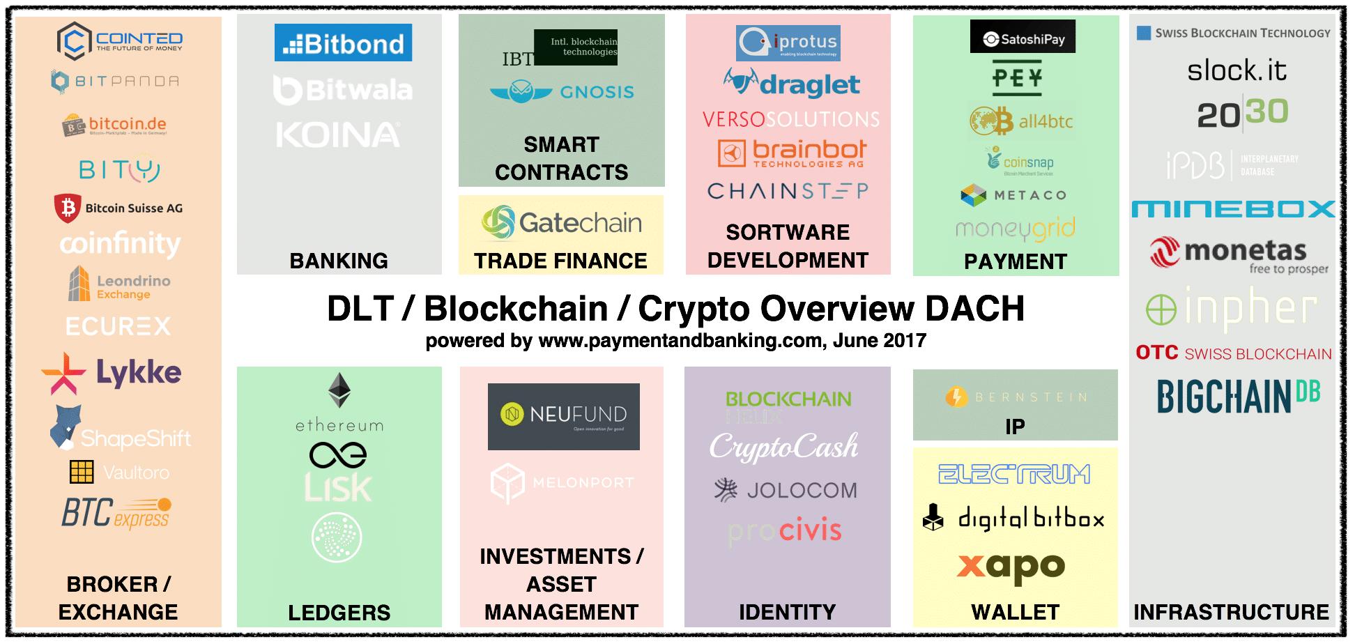 Infografik DLT/ Blockchain / Crypto/ ICO - DACH Stand: Juni 2017