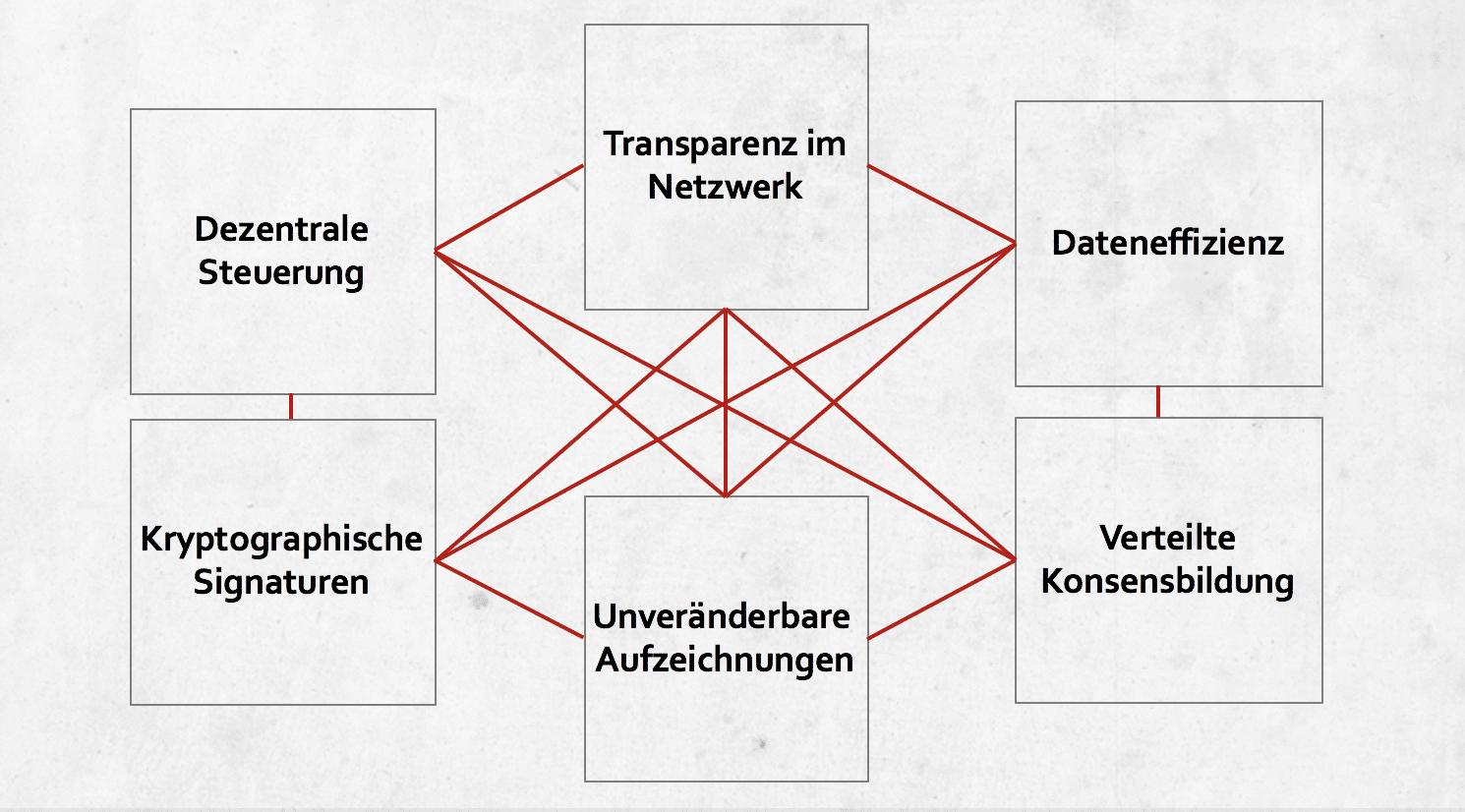Eine Einführung in Blockchain