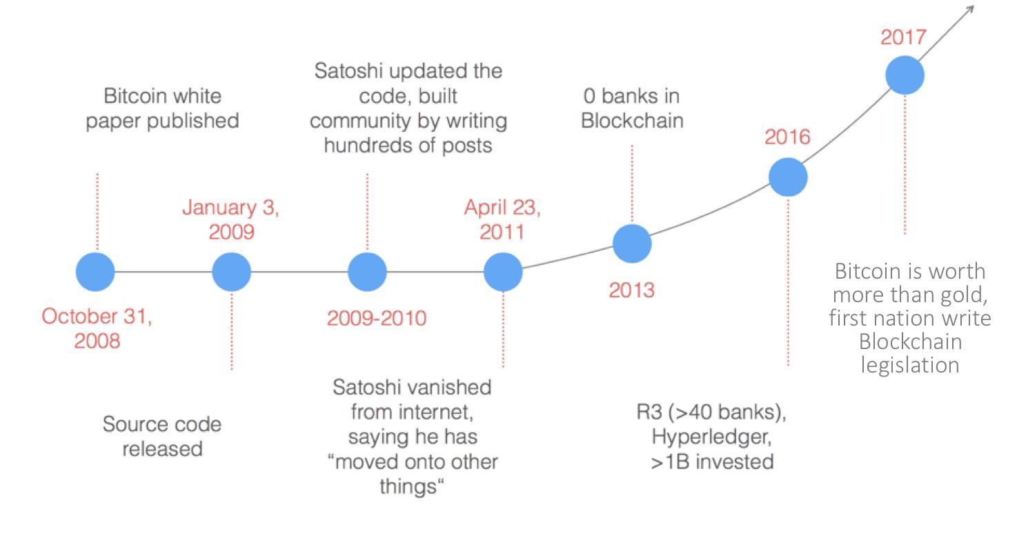 Sechs Mythen über Bitcoin-Blockchain