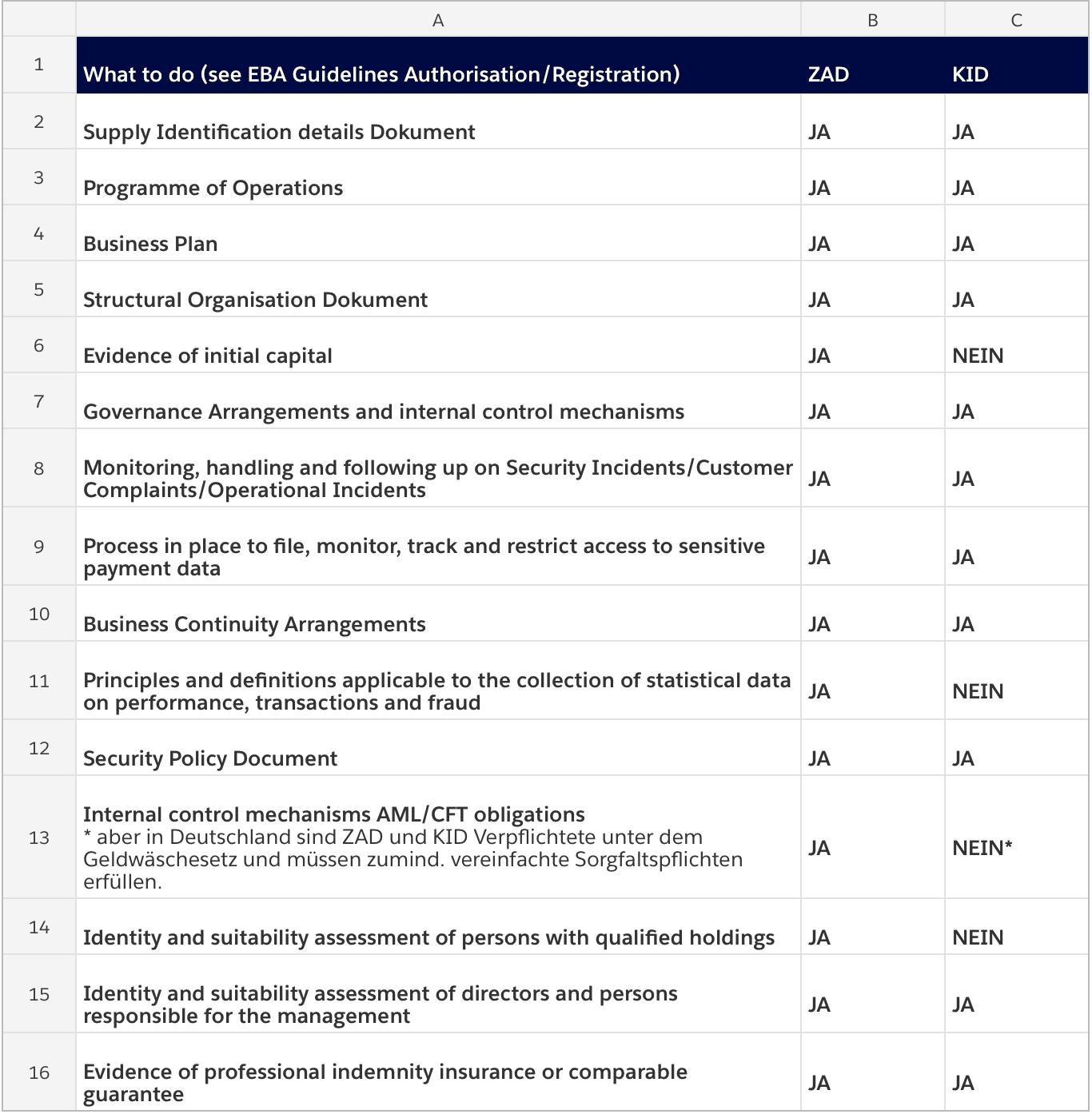 PSD2 - Fakten und leider auch noch offene Fragen