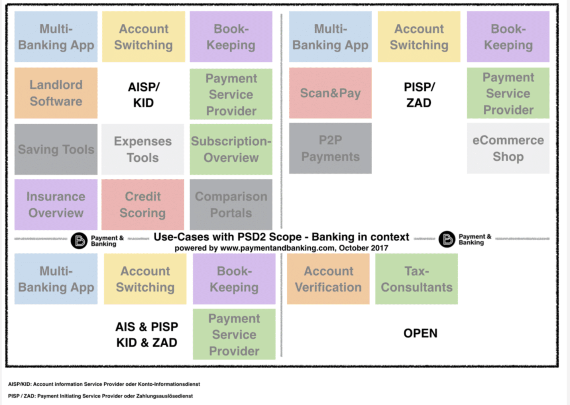 PSD2-Infografik - TPPs in and out of scope