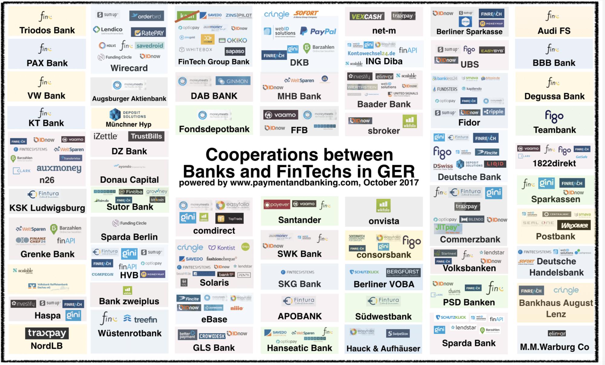 cooperation_bank_fintech_oktober 2017