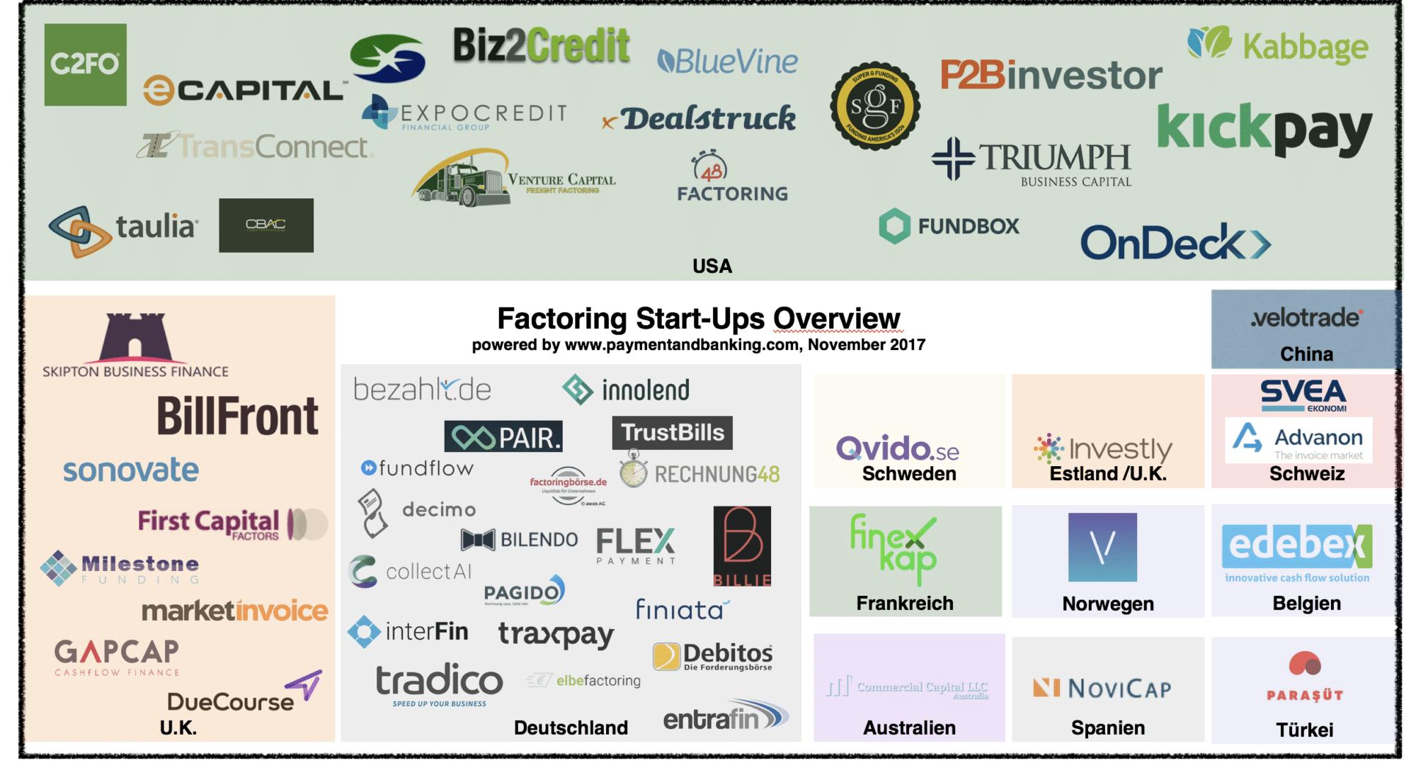 Infografik Overview FinTech Factoring Startups Stand: November 2017