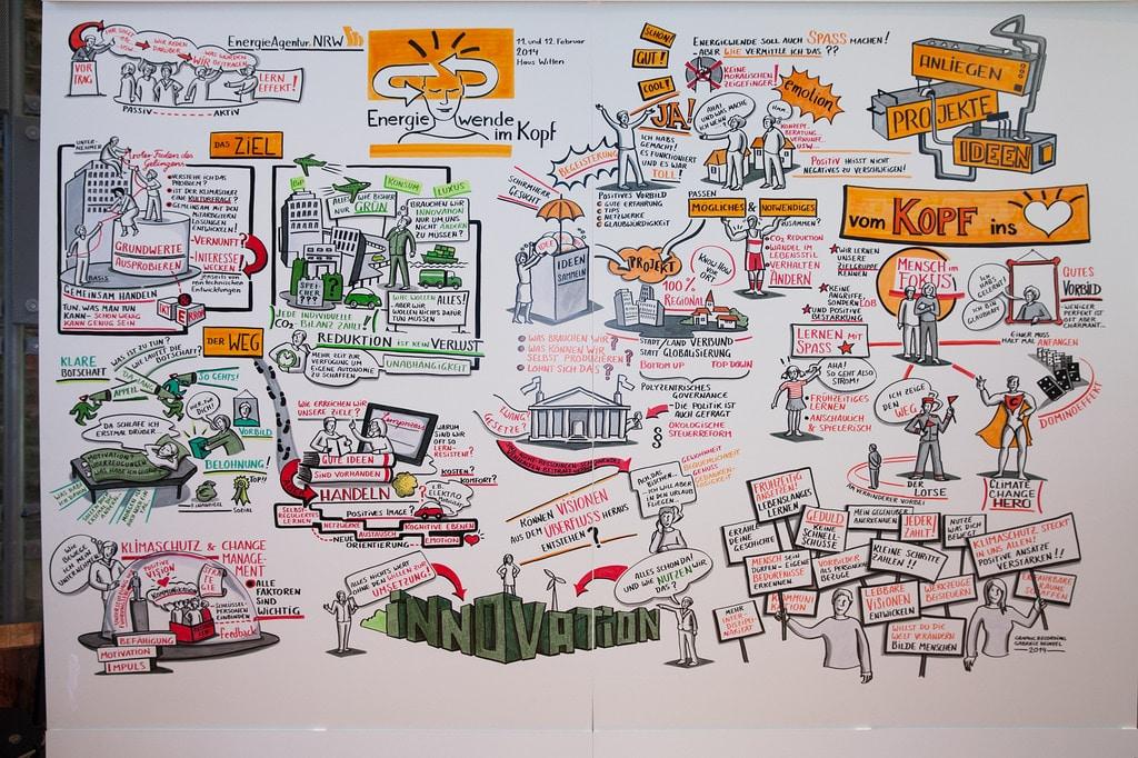 Erfolge und Fehlschläge...Innovationen im FinTech