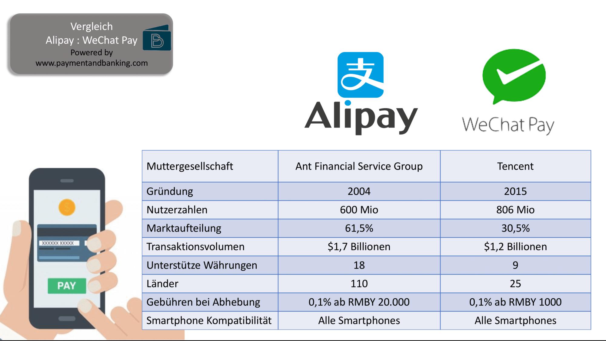 Der Vergleich zweier Tech-Giganten -Alipay vs. WeChat