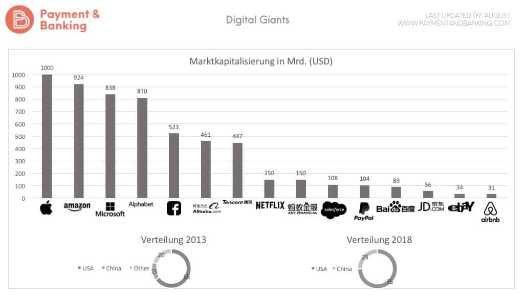 Infografik Marktkapitalisierung Digital Giants