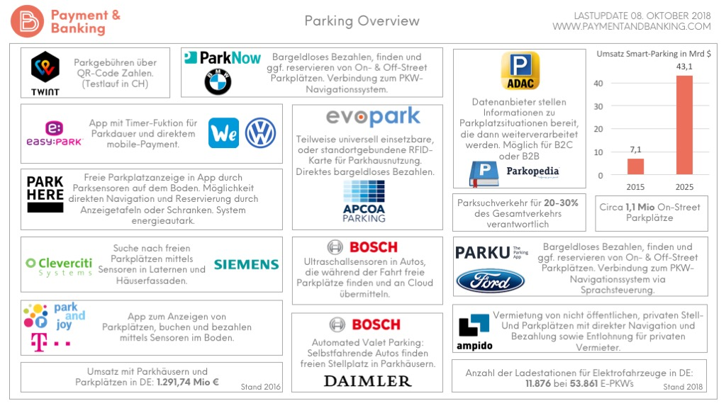 Parking Overview_Parken und Payment