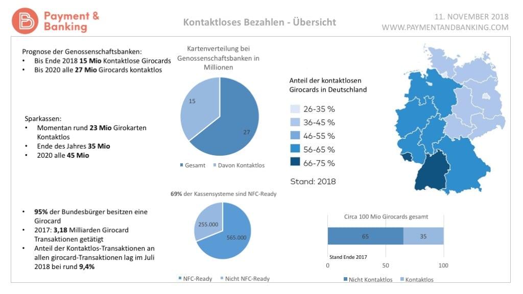 GiroCard Kontaktlos Overview - Kontaktloses Bezahlen Infografik