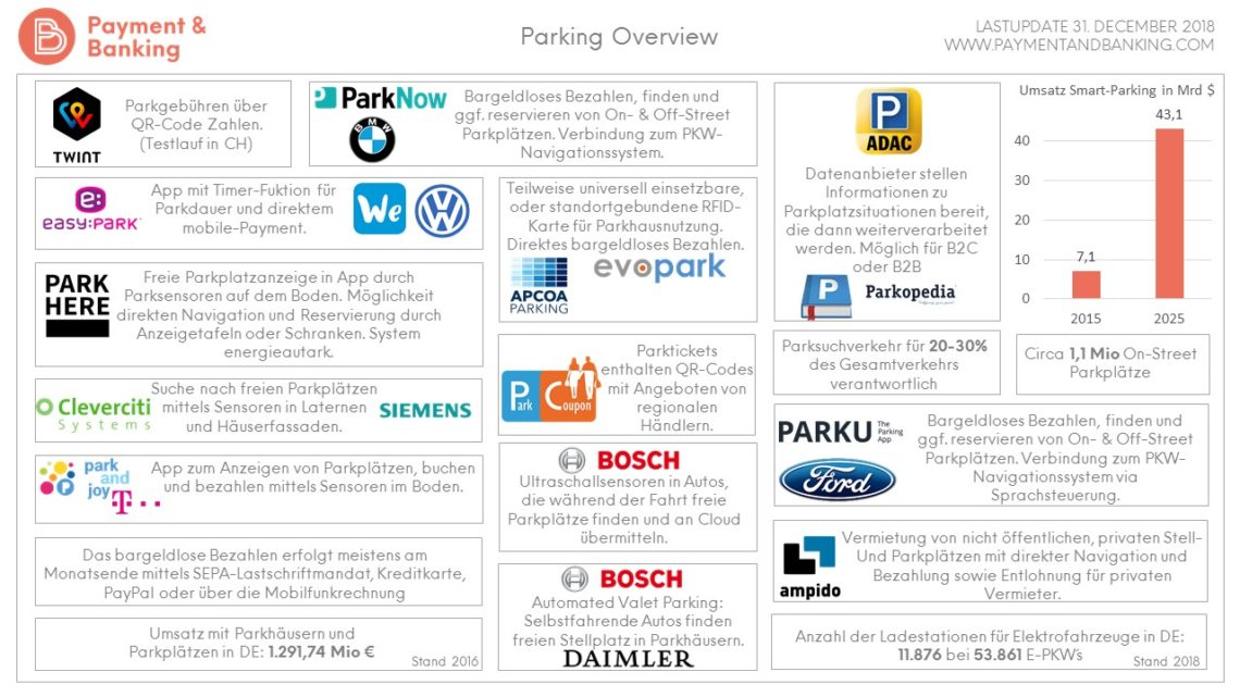 Parken und Payment_ Parking Overview_ Stand. 31. Dezember 2018