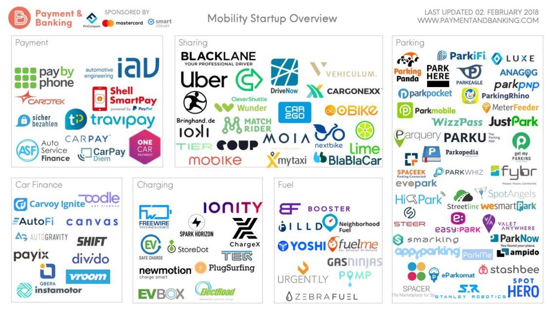Infografik Mobility Startups_02.02.2019(1)