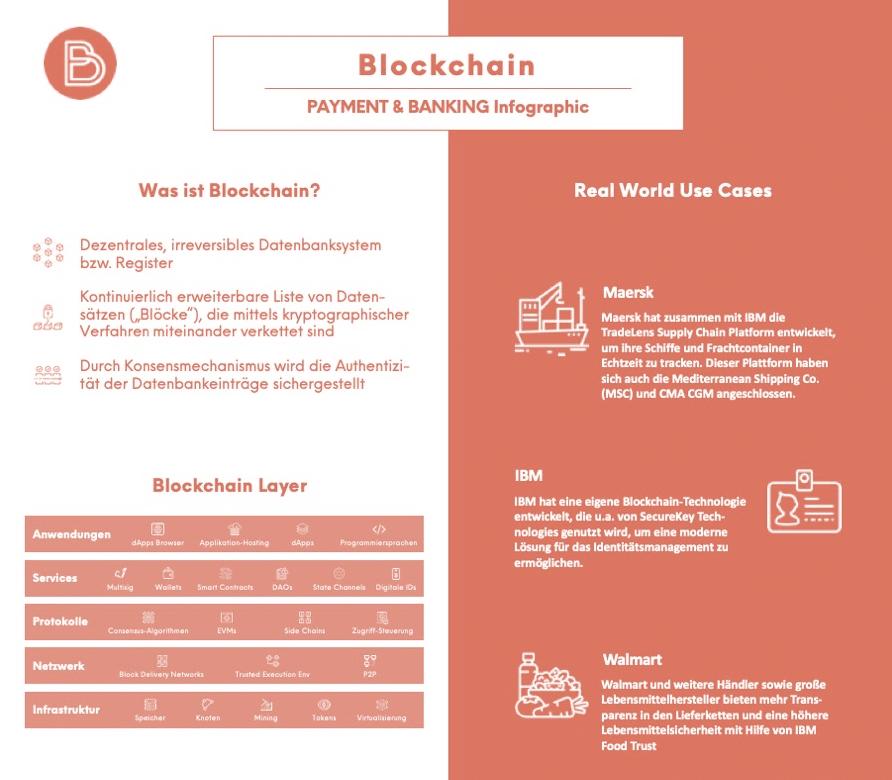Blockchain für Neueinsteiger, Nichtversteher und Runaways