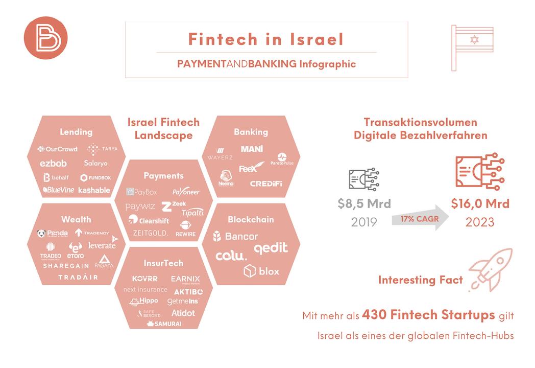 Fintech-Hotspot Israel - Entsteht hier die Bank der Zukunft?