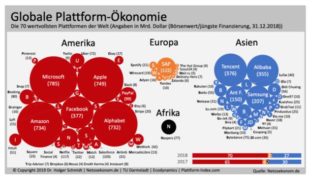Globale Plattform-Ökonomie