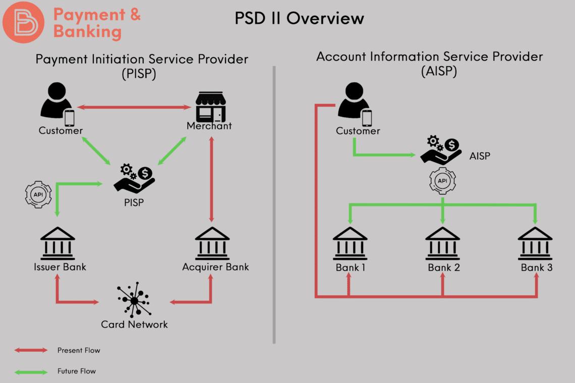 PSD2 und der Mythos des Open Banking