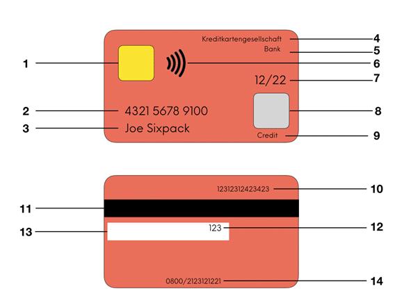 Die Kreditkarte, das unbekannte Wesen