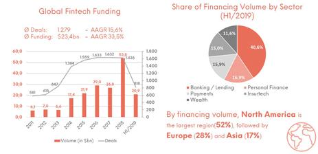 Neue Investitionsrekorde: Ein Überblick über den FinTech-Funding-Wahn der jüngeren Vergangenheit