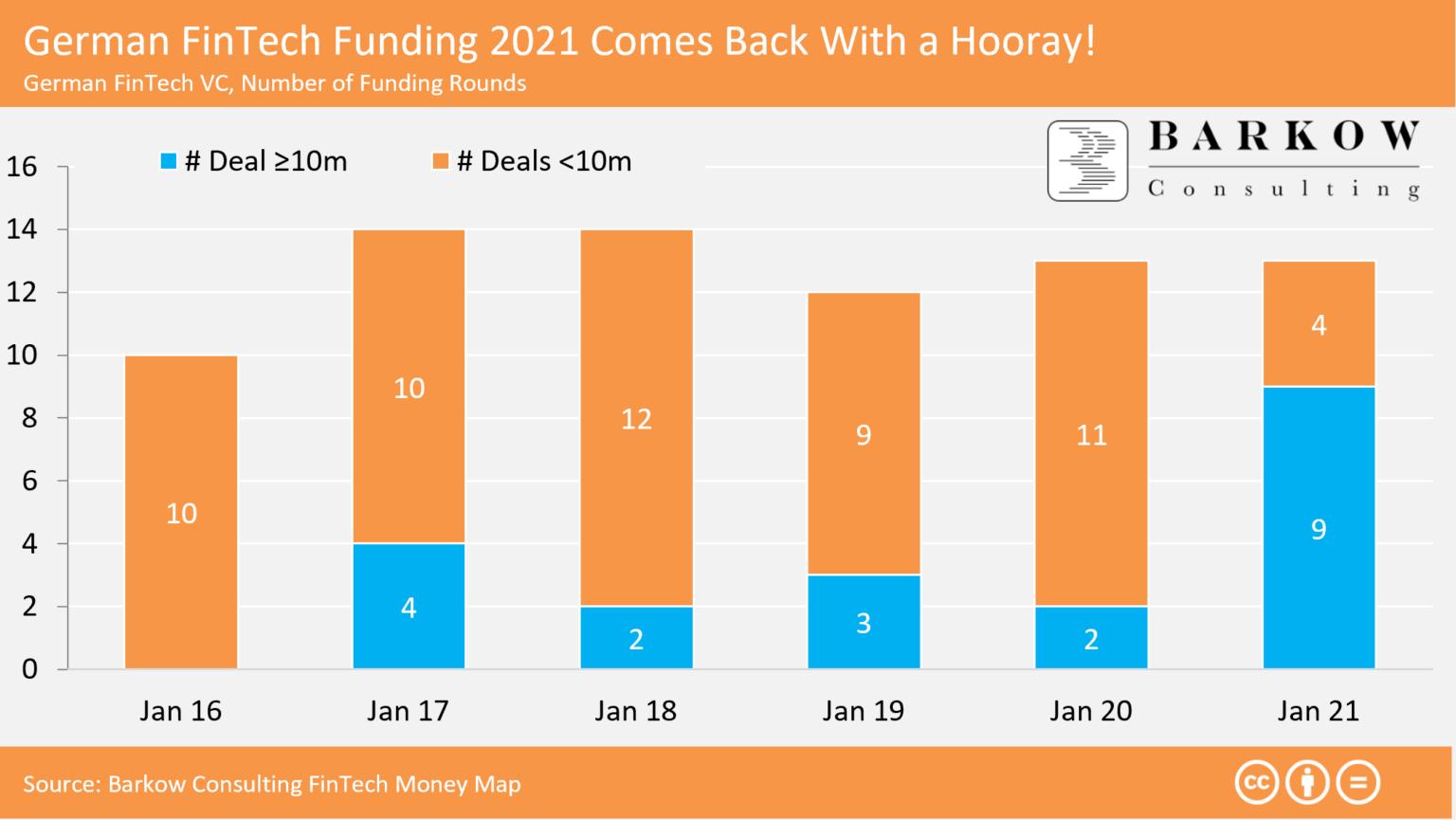 Erfolgreicher Januar: Geldsegen für deutsche Fintechs