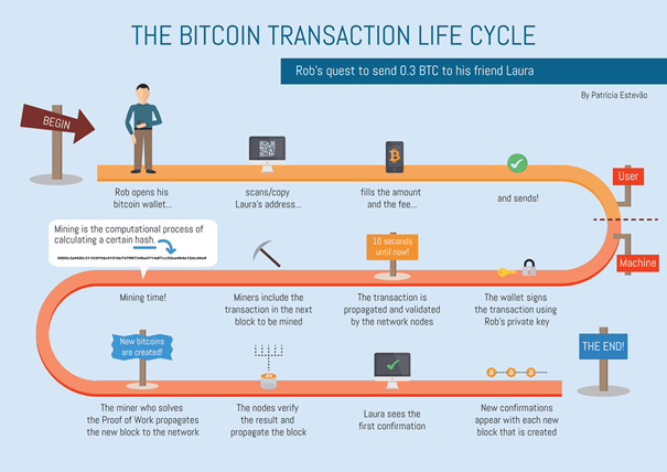How does Bitcoin work?  Part 1: Introduction and operation